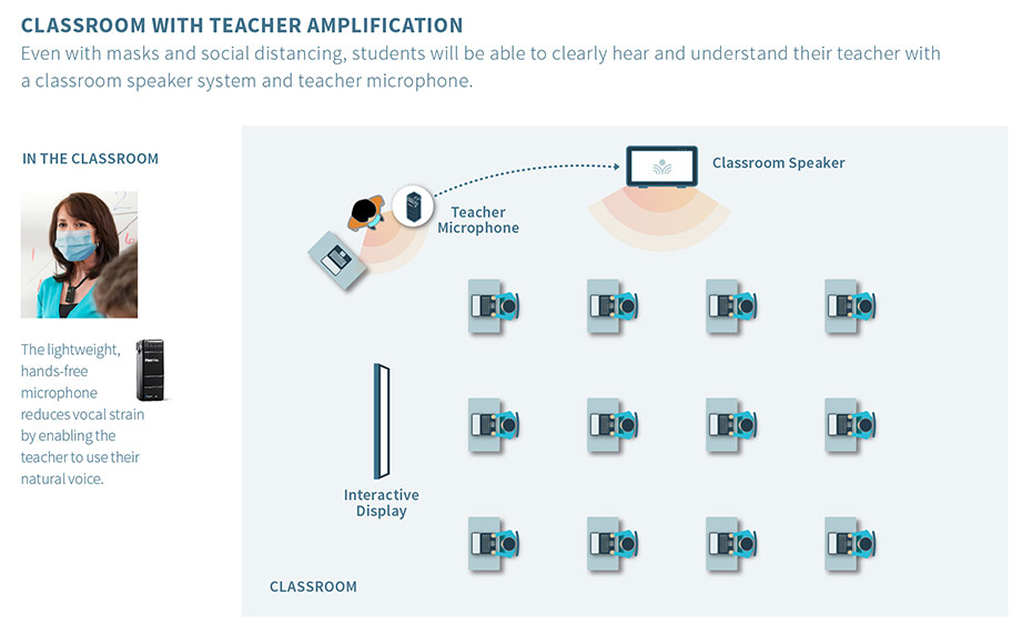 Scenario 1 | Classroom with Teacher Amplification Even with masks and social distancing, students will be able to clearly hear and understand their teacher with a classroom speaker system and teacher microphone.