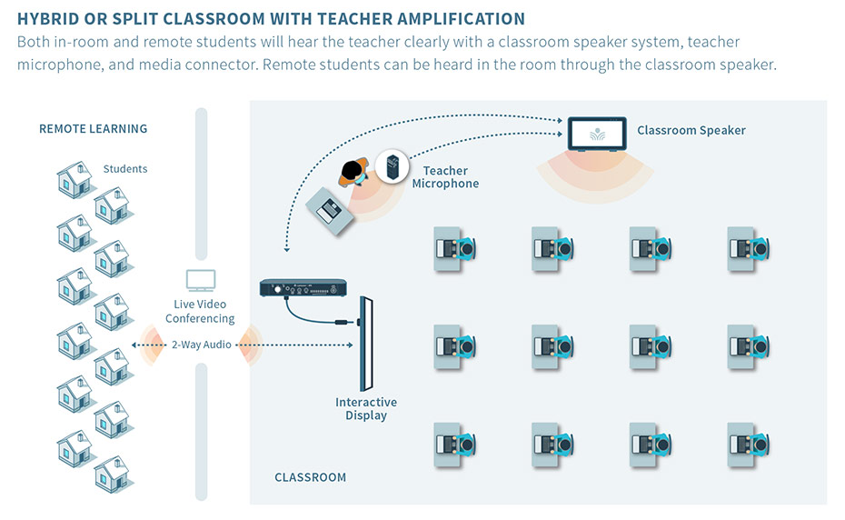 Scenario 2 | Hybrid or Split Classroom with Teacher Amplification Both in-room and remote students will hear the teacher clearly with a classroom speaker system, teacher microphone, and media connector. Remote students can be heard in the room through the classroom speaker.
