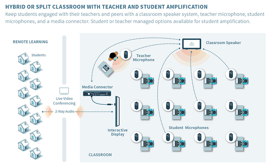 Scenario 3 | Hybrid or Split Classroom with Teacher and Student Amplification Keep students engaged with their teachers and peers with a classroom speaker system, teacher microphone, student microphones, and a media connector. Student or teacher managed options available for student amplification.