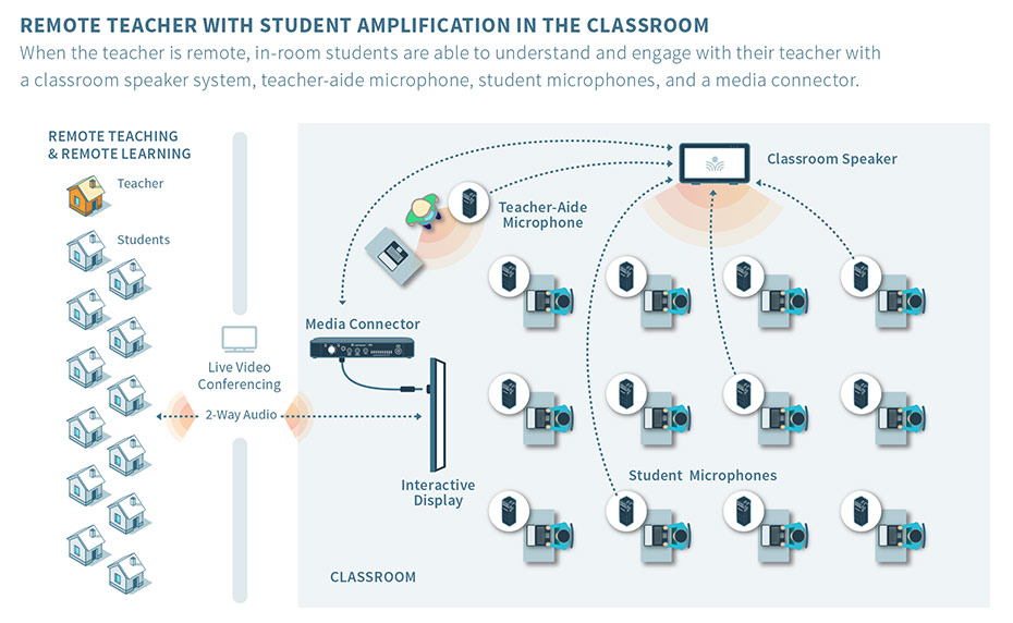 Scenario 4 | Remote Teacher with Student Amplification in the Classroom When the teacher is remote, in-room students are able to understand and engage with their teacher with a classroom speaker system, teacher-aide microphone, student microphones, and a media connector.